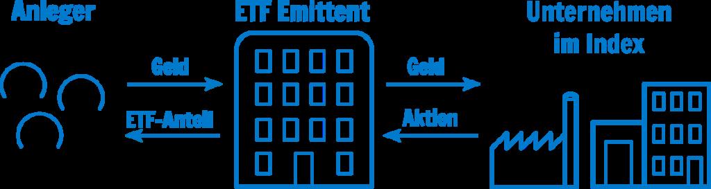 Replizierender ETF