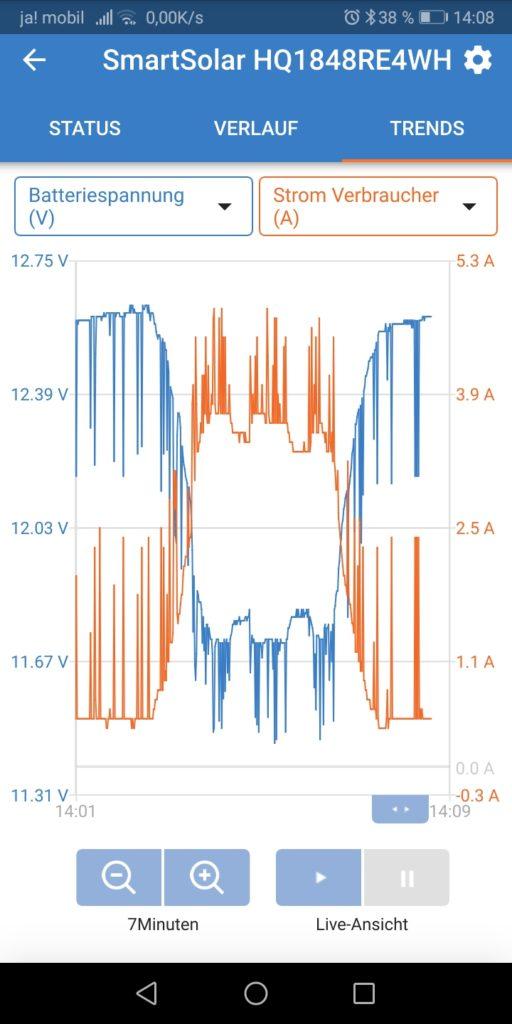 Stromaufnahme beim Umschalten von der niedrigsten Stufe in die höchste Stufe und zurück